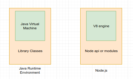 What exactly is Node js?
