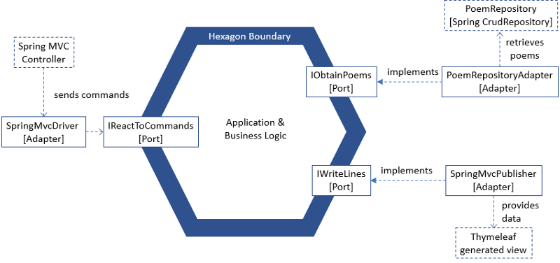 Implementing a clean, hexagonal architecture with a use case