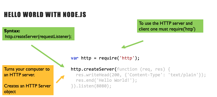 Understanding Hello World in Node js