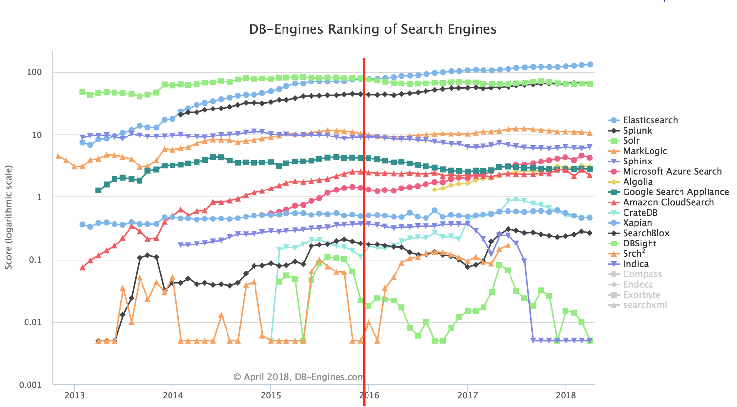 How to add a powerful search engine to your Rails backend