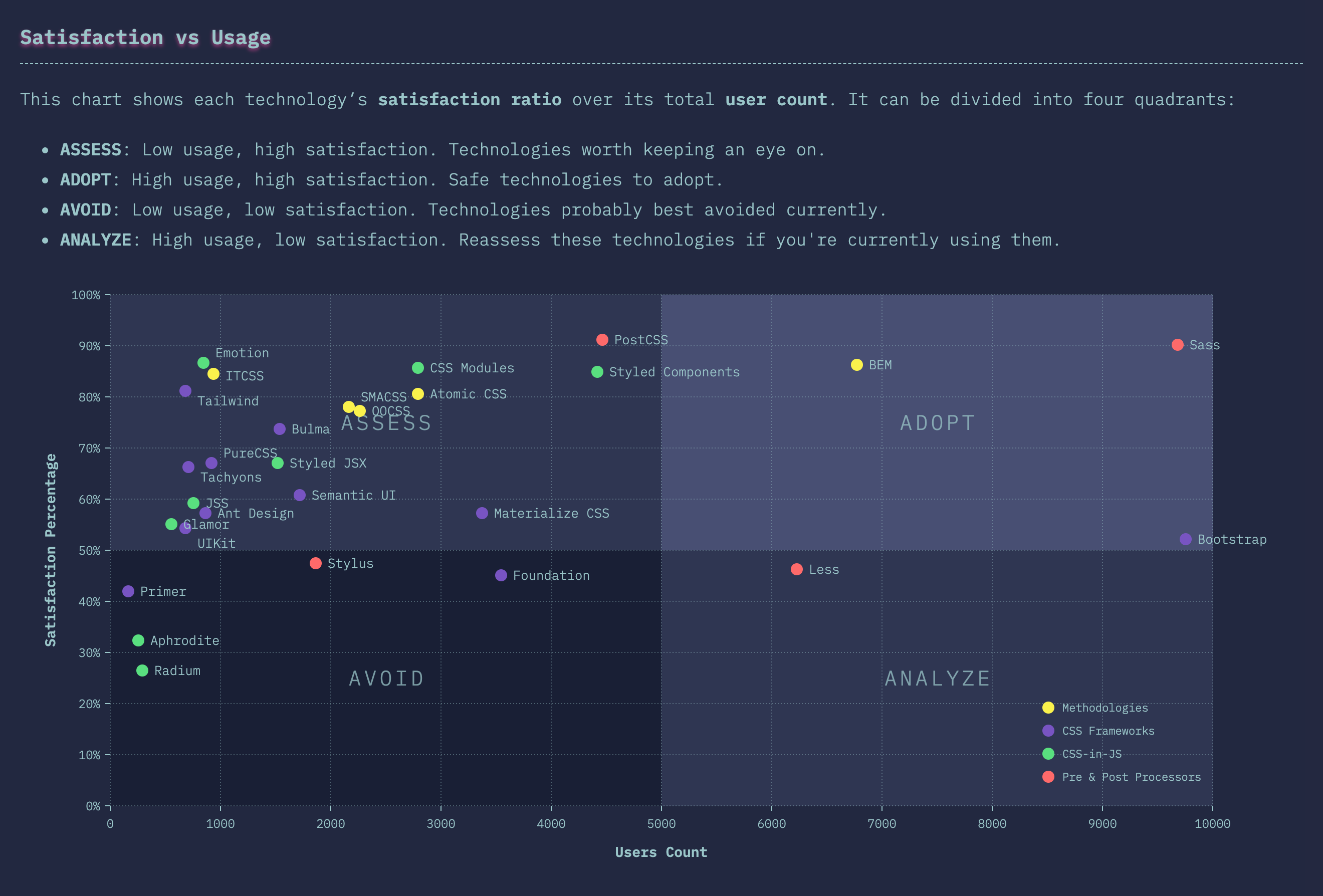 technologies_tools-scatterplot.png