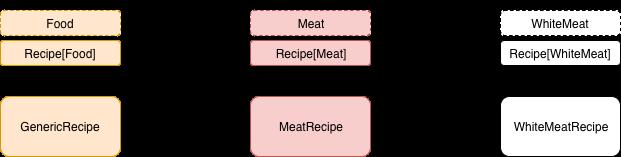 recipe subtype relationship