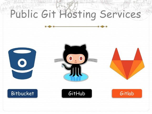 How to understand Git: an intro to basic commands, tips, and