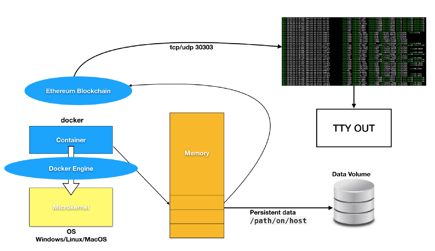 How to run GETH from a Docker container