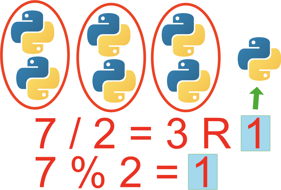 The Python Modulo Operator   What Does the  Symbol Mean in Python ...