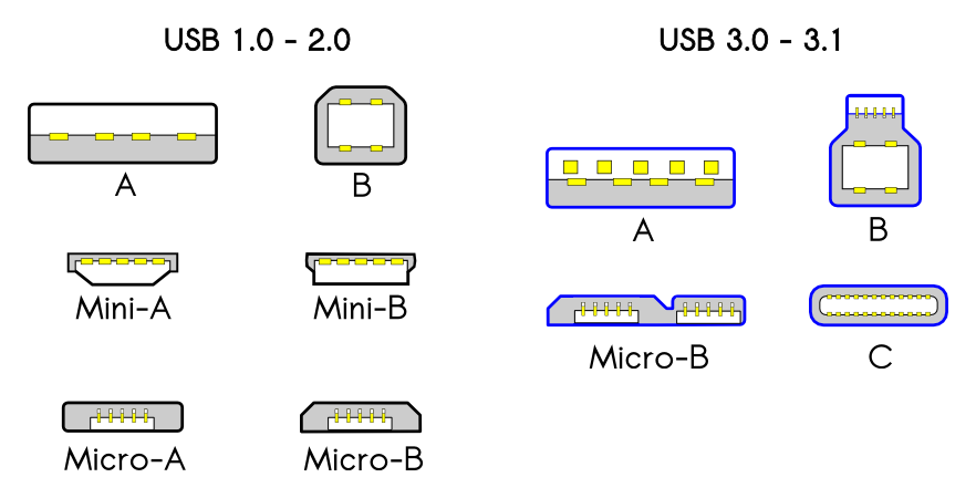USB C Port Explained - How USB Type C is Different and How Fast It Is
