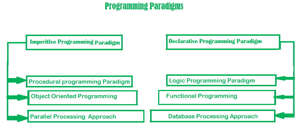 What Exactly Is A Programming Paradigm