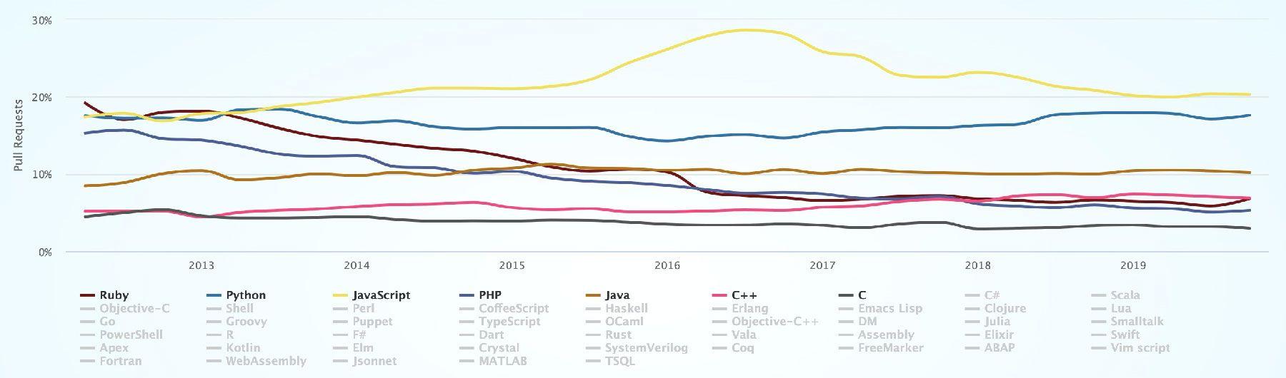 language-popularity.jpg
