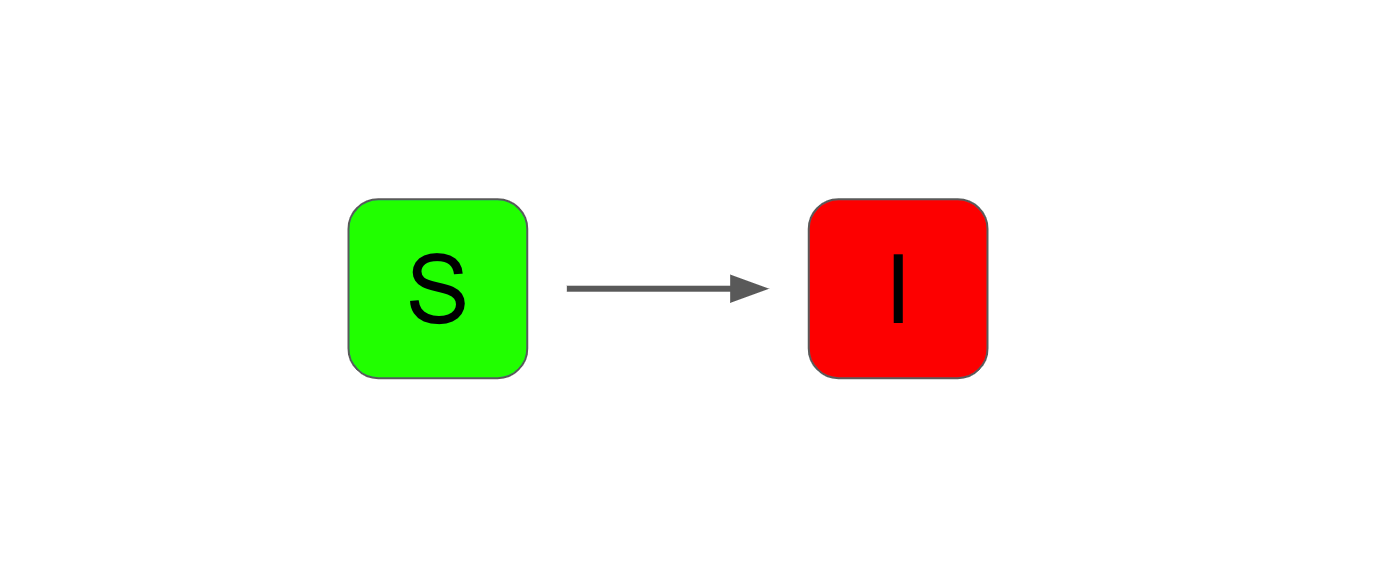 Two compartments, one labelled S, the other I. An arrow flows from S into I.