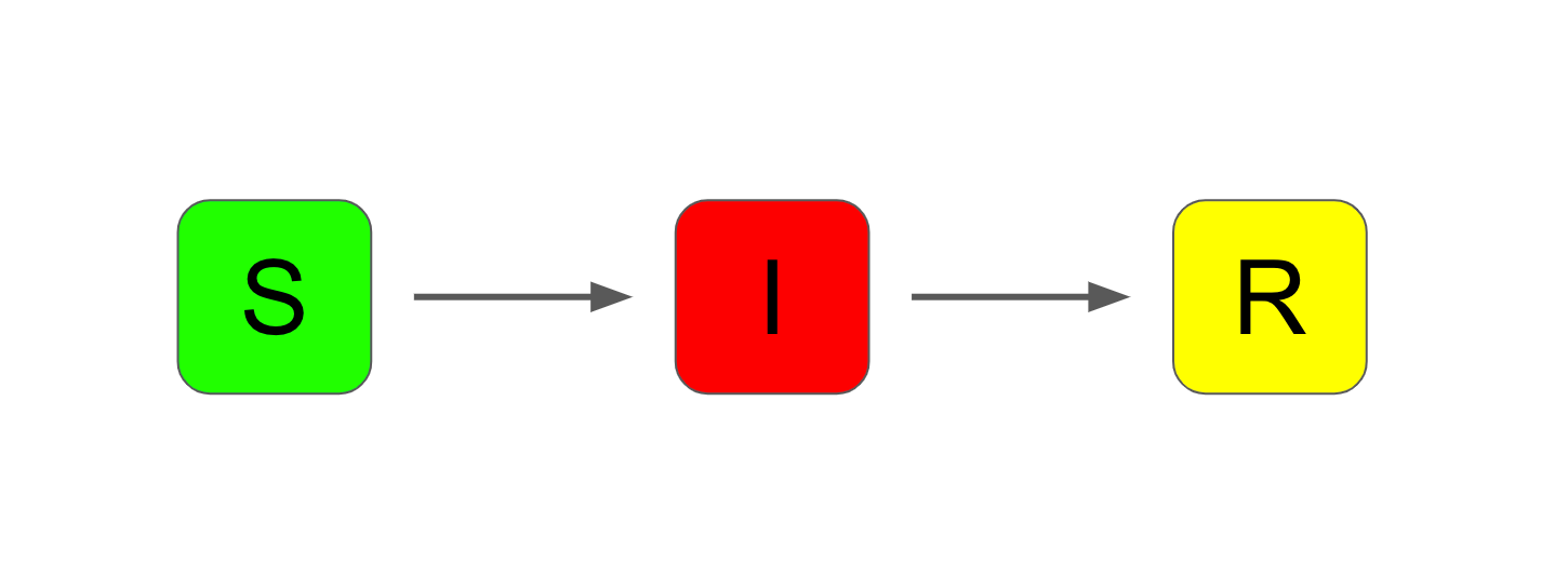 Three compartments, labelled S, I and R. Arrows flow from S to I and from I to R.