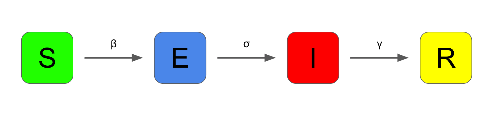 Four compartments. S flows into E, E flows into I, I flows into R. The three arrows are labelled beta, sigma and gamma respectively.