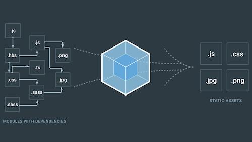 Webpack bundles your code