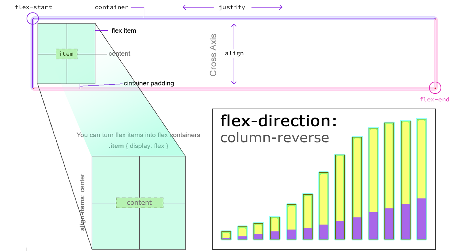 The Ultimate Guide to CSS Flex