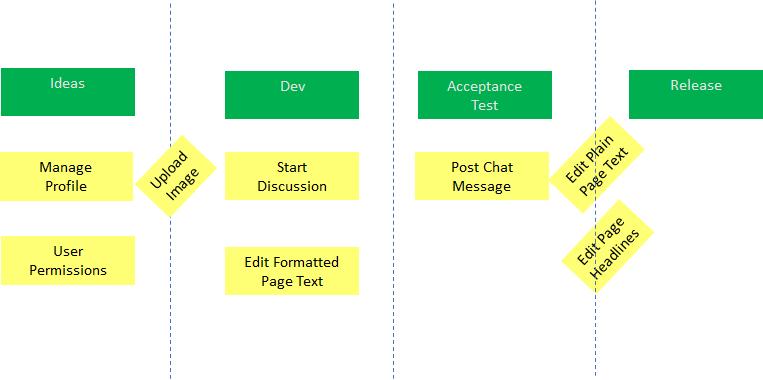 什么是看板?定义的敏捷方法论,以及如何将其用于您的软件开发团队