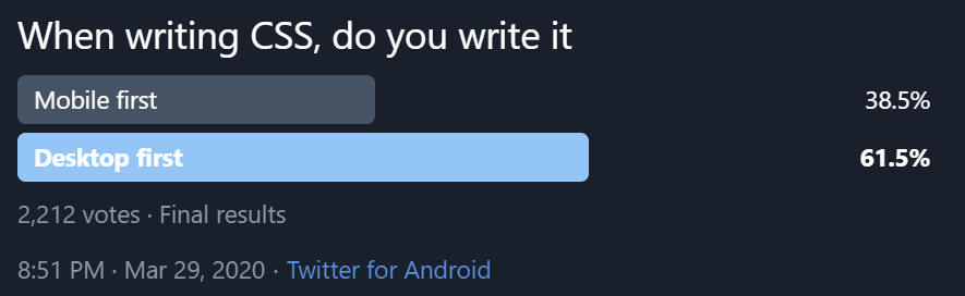 Twitter poll showing 61.5% of people write desktop-first, with 2,212 votes