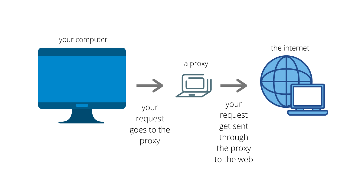 What Is A Proxy Server In English Please