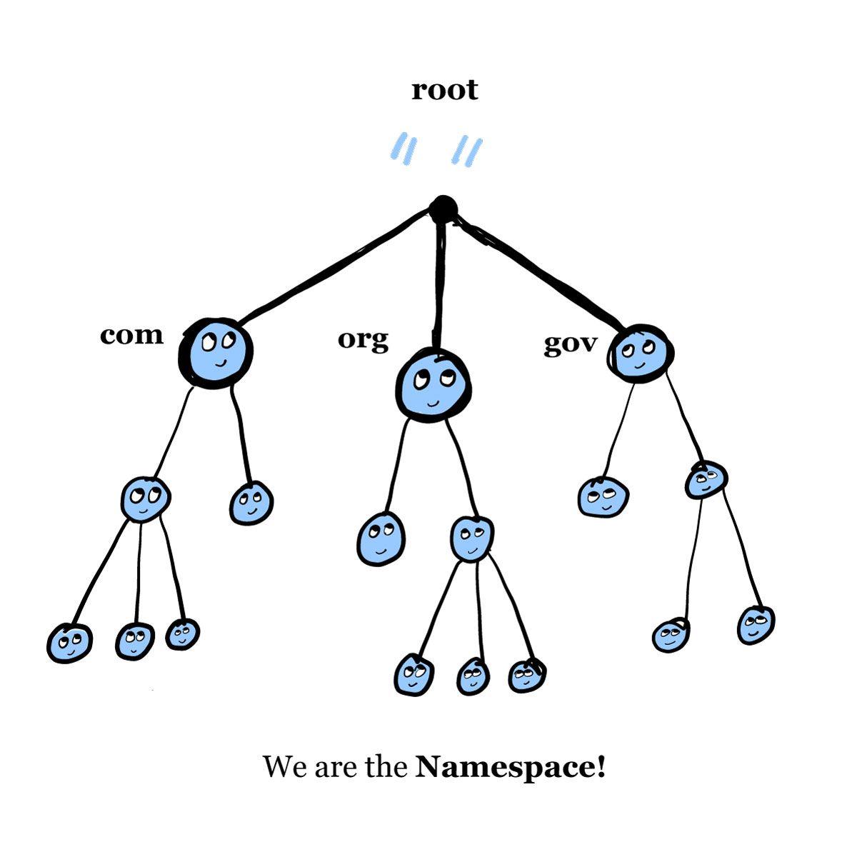 什么是DNS?域名系统,DNS服务器和IP地址概念介绍