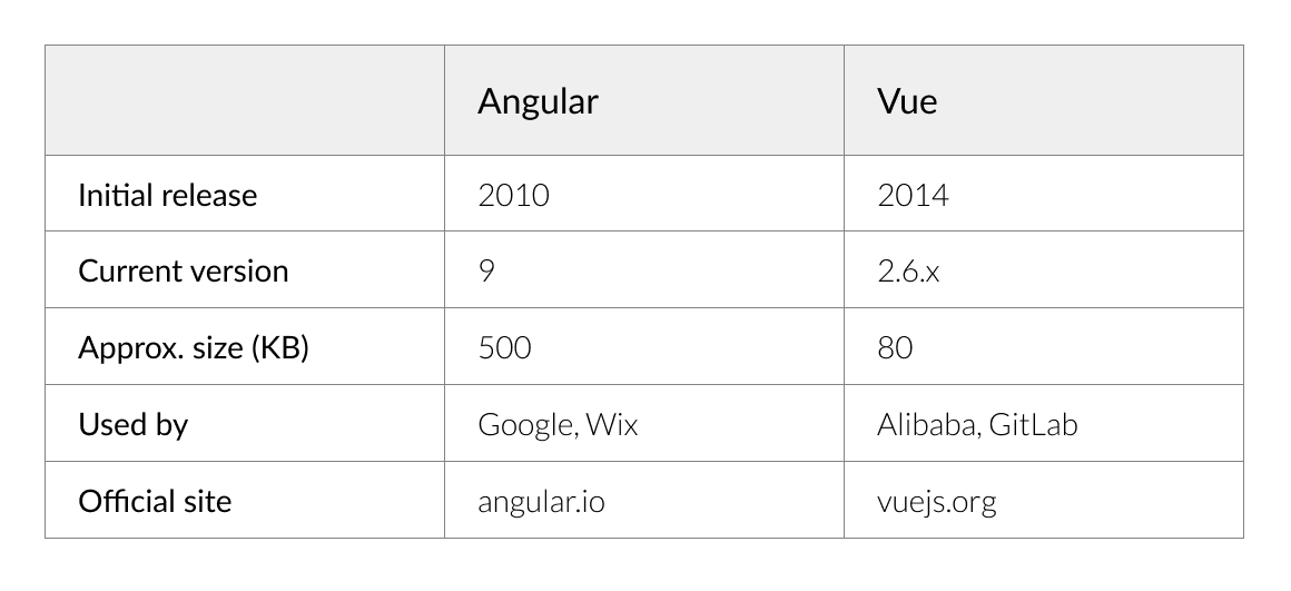 Angular vs Vue History