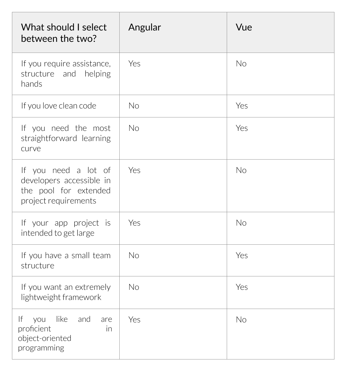 differences between Angular and Vue