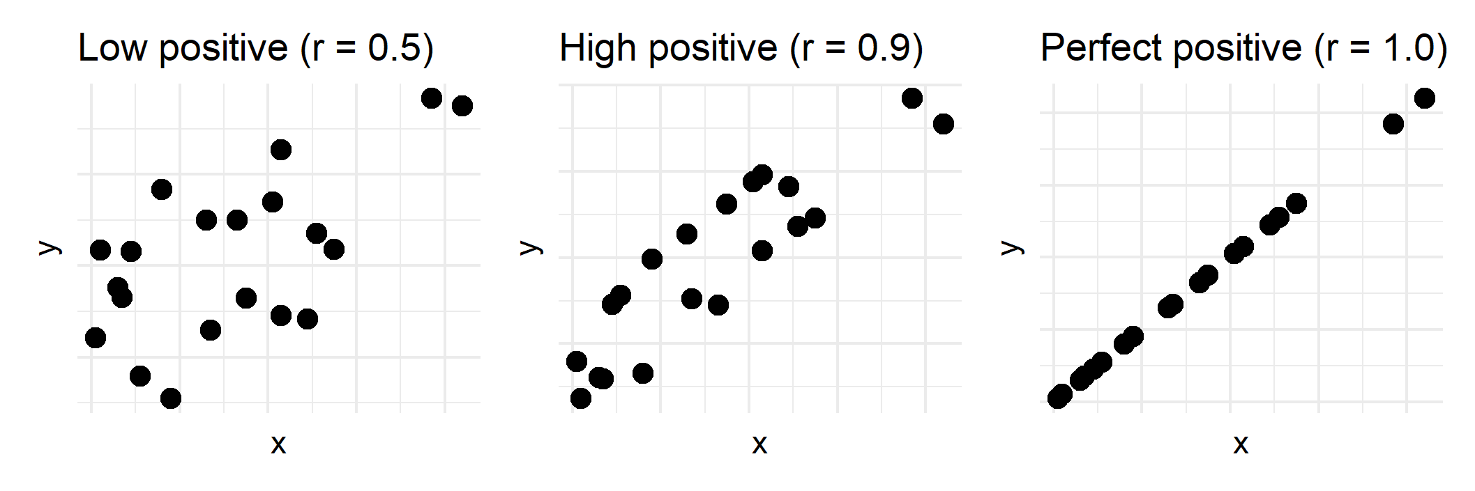Examples of low, high, and perfect positive correlations between x and y