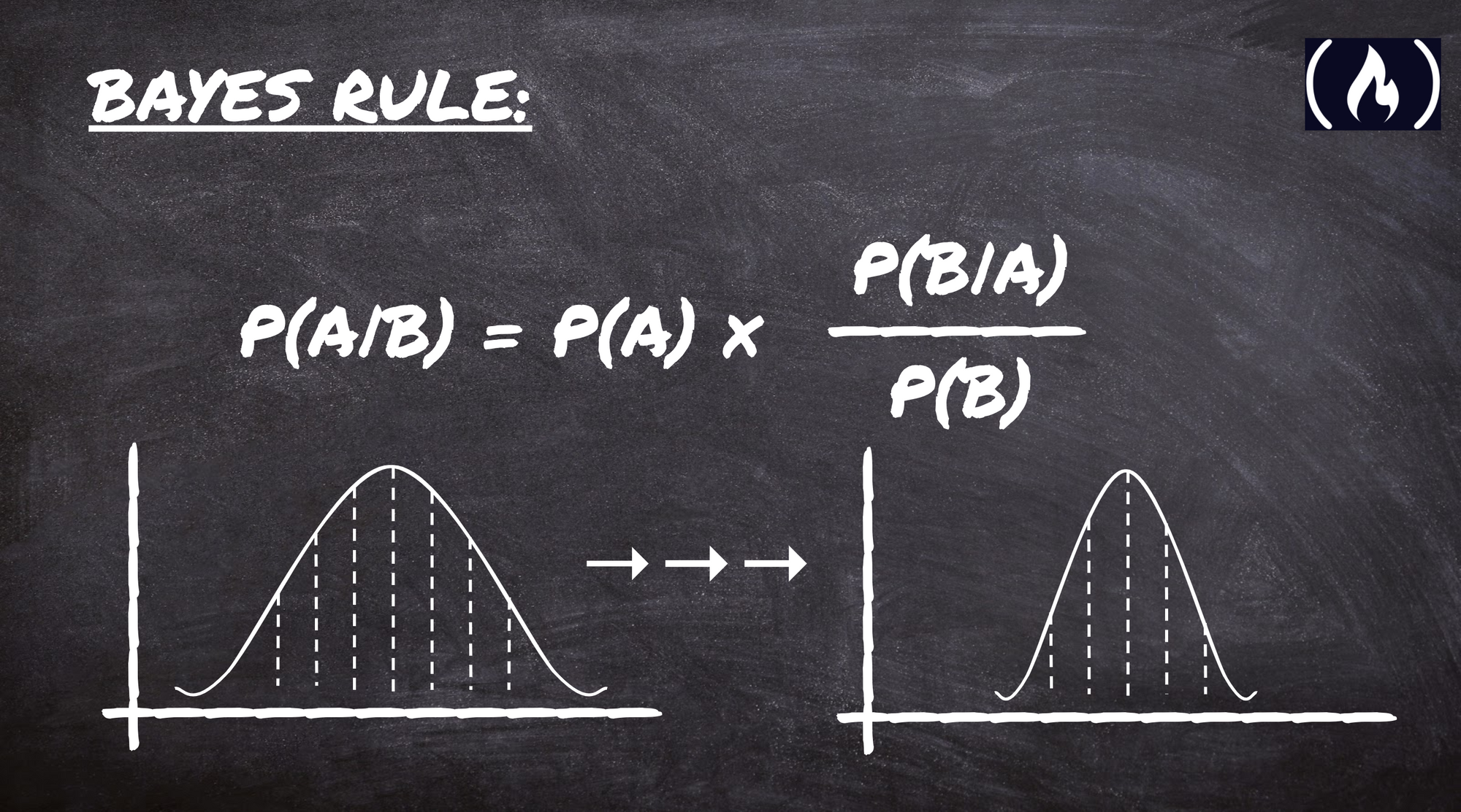 Bayes' Rule Explained For Beginners