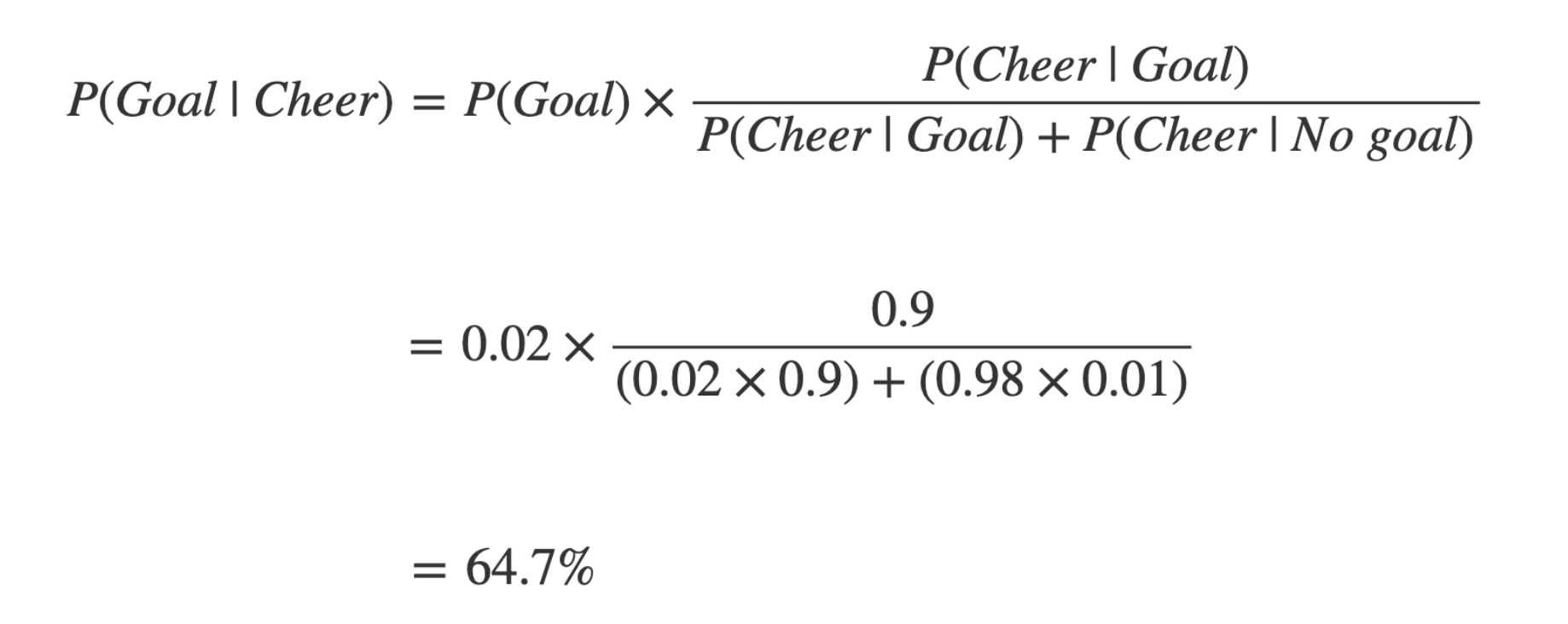Probability of goal, given cheering equals prior probability of goal times probability of cheering given goal, divided by probability of cheering given goal plus probability of cheering given no goal. Equals 0.02 times 0.9 over 0.02 times 0.9 plus 0.98 times 0.01 = 64.7 percent