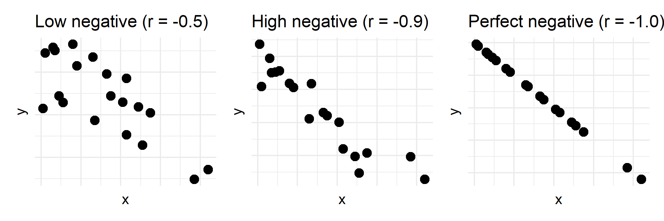 Examples of low, high, and perfect negative correlations between x and y