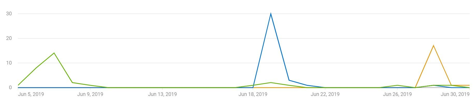 June 2019 Subscribers Gained.
