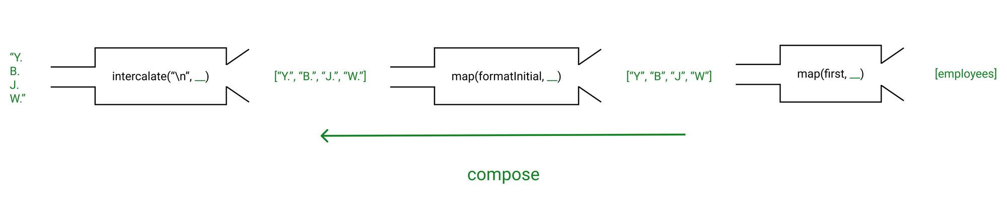 compose pipeline