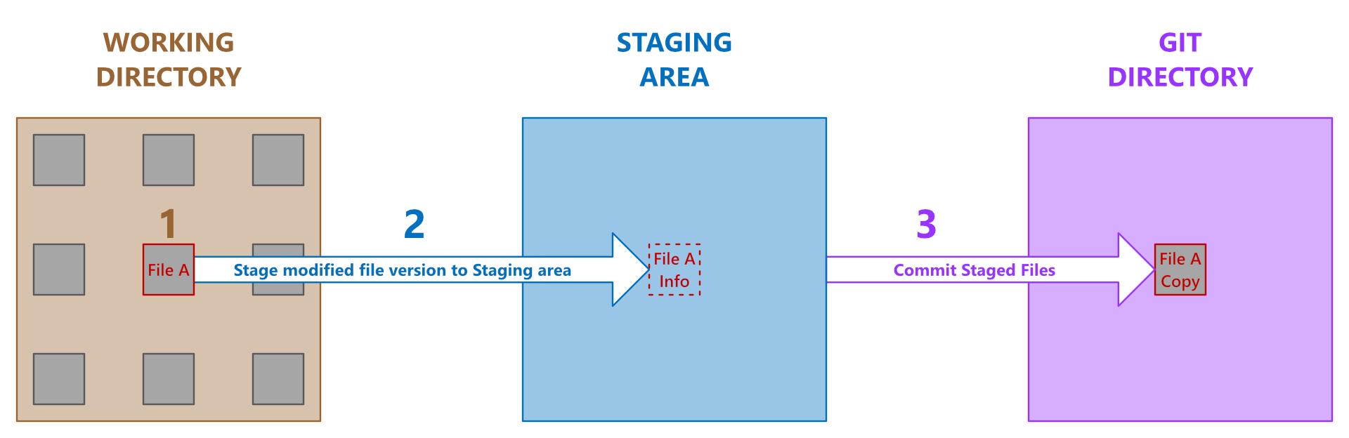 Git basic workflow diagram