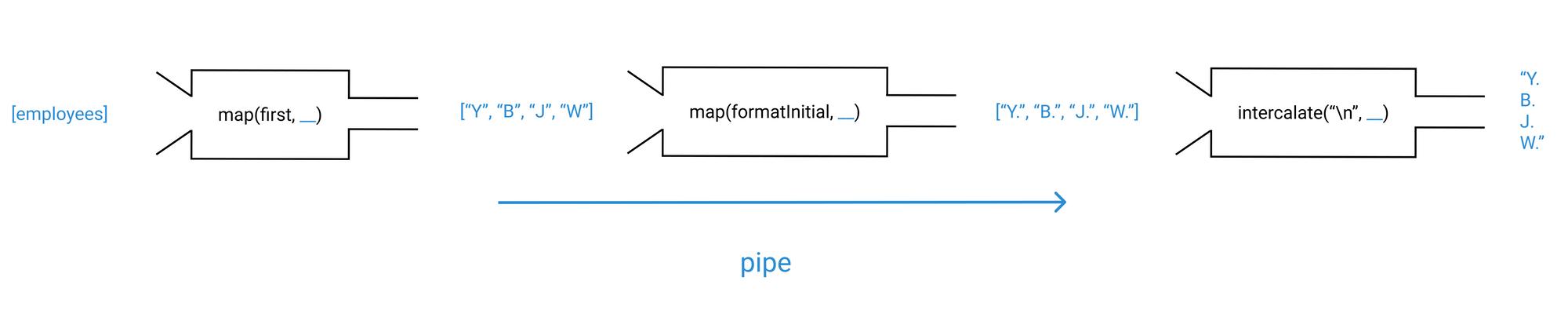 pipe pipeline