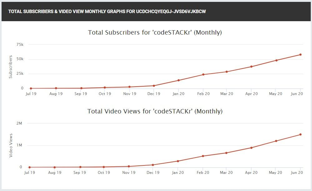 Social Blade graph of my monthly views and subscribers gained over the past year.