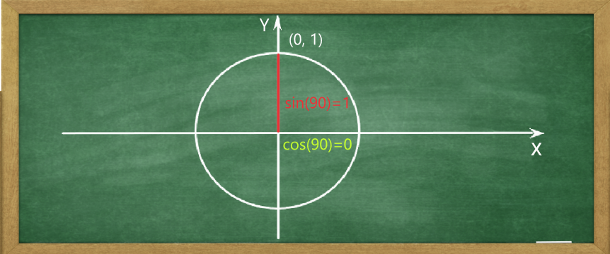 Unit Circle Chart And Trig Calculator Cos 0 Sin 0 Tan 0 Radians And More