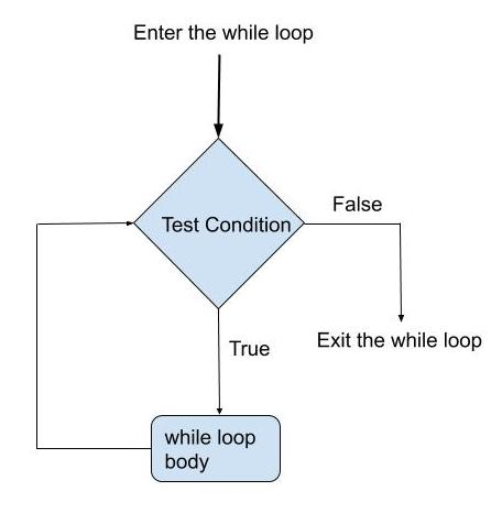 Python While Loop Tutorial - Do While True Example Statement
