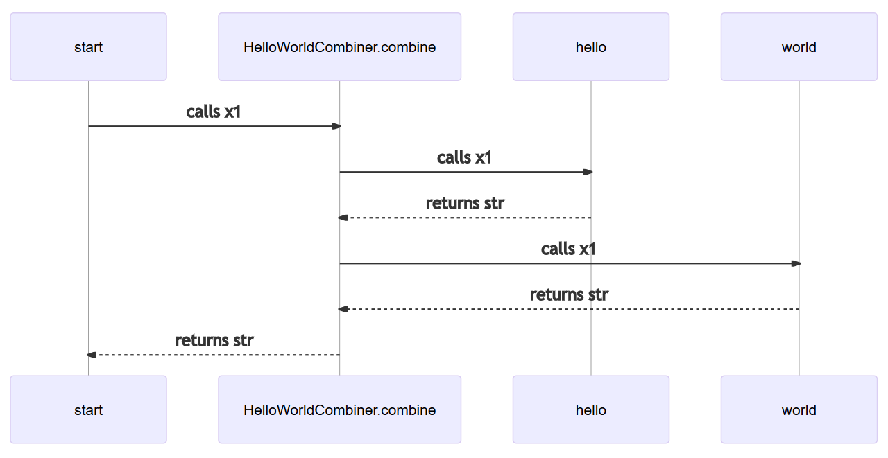 Example docs-from-tests diagram