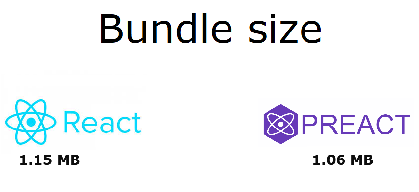 The difference in bundle size between React and Preact