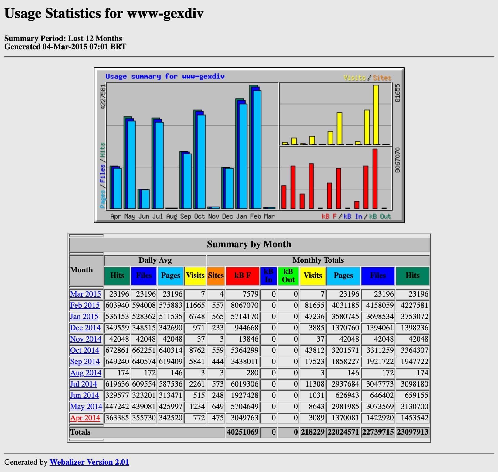 webalizer screenshot