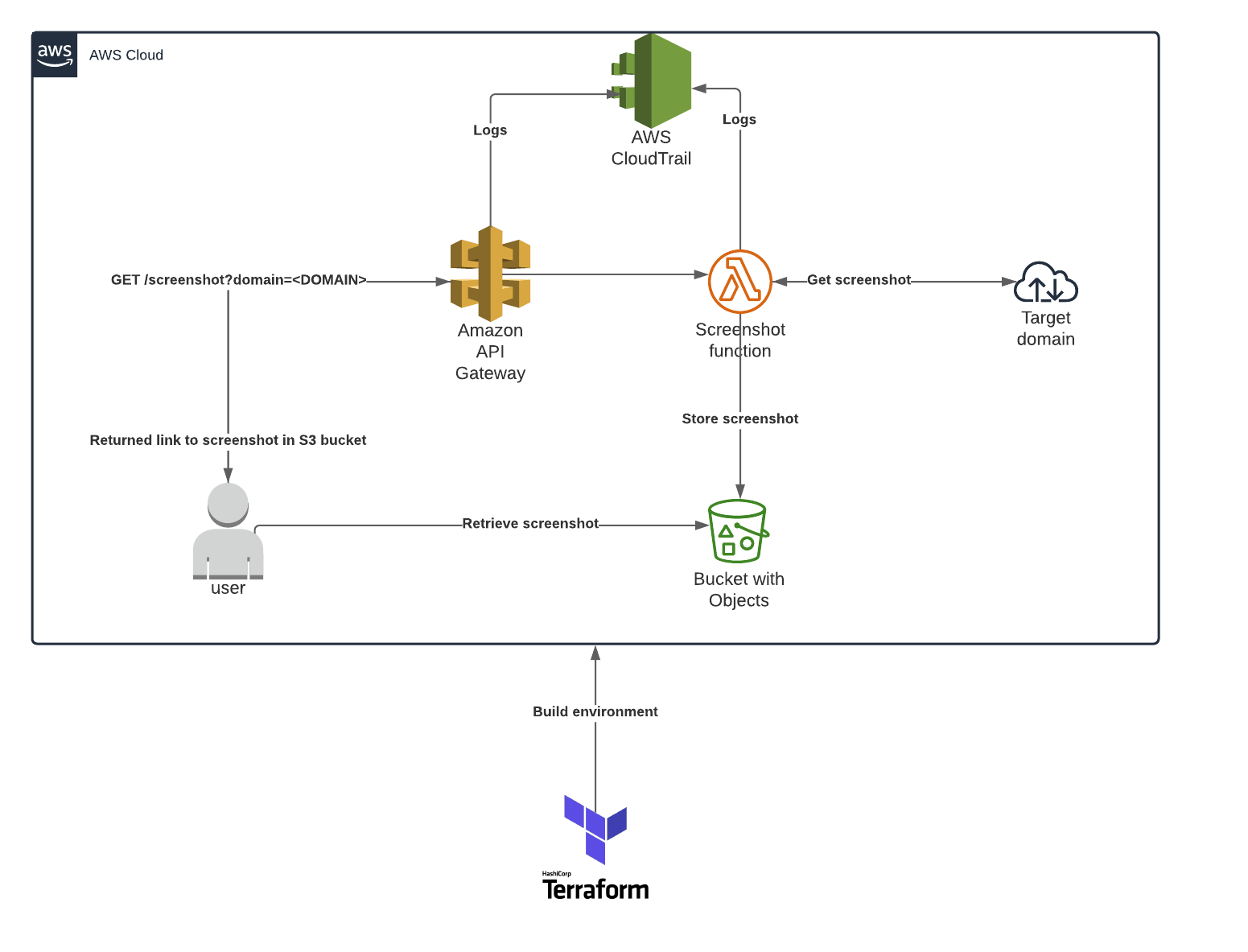 High level diagram illustrating what will be built in AWS