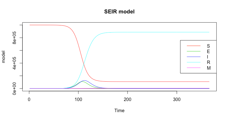 Chart showing curves which represent how the size of each compartment changes over time. S declines in a S-shaped curve, R and M increase in S-shape curves. I and E peak after day 100 before declining to zero