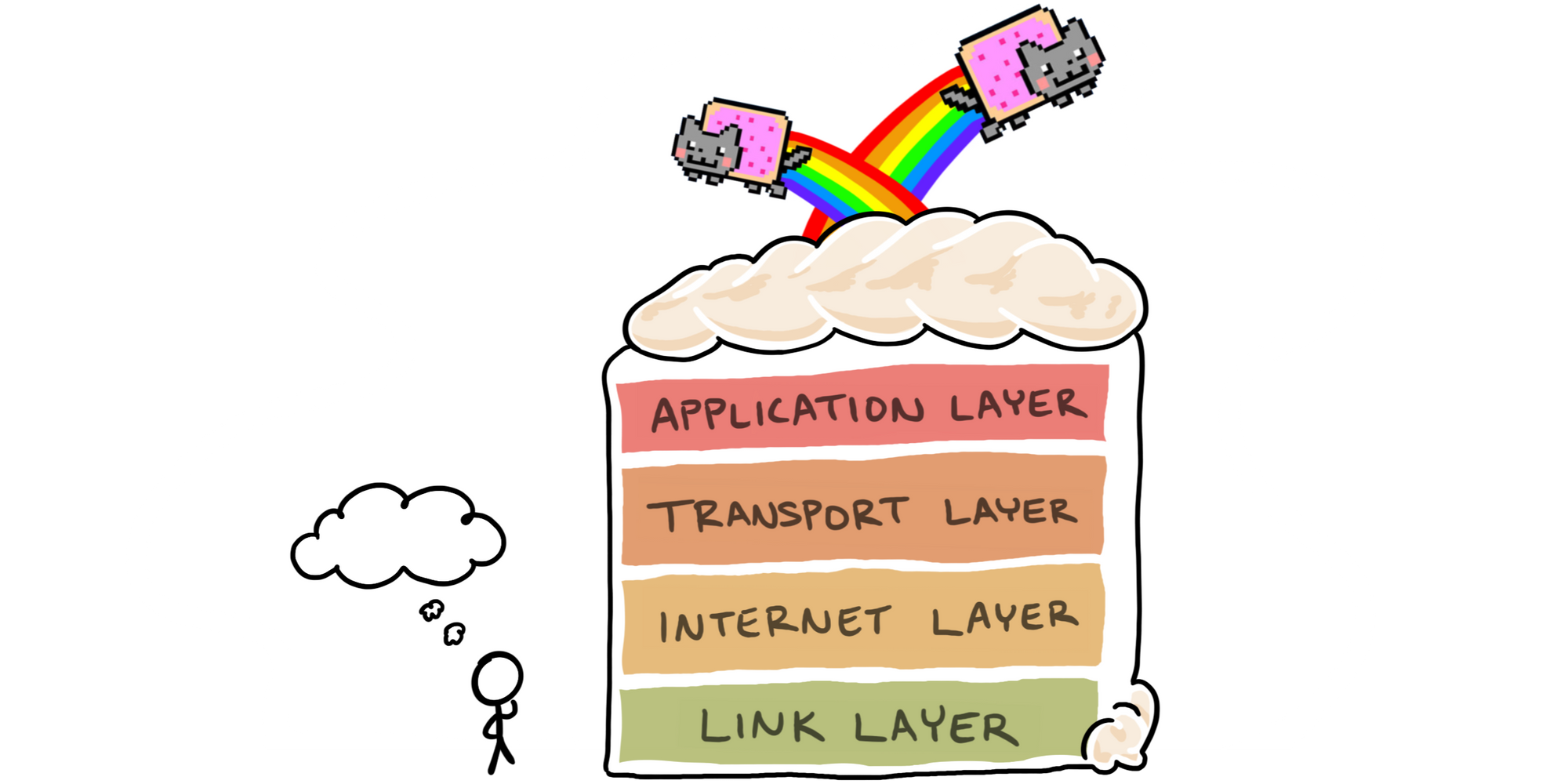 Cartoon of the full Internet layer cake, topped with Nyan Cat memes