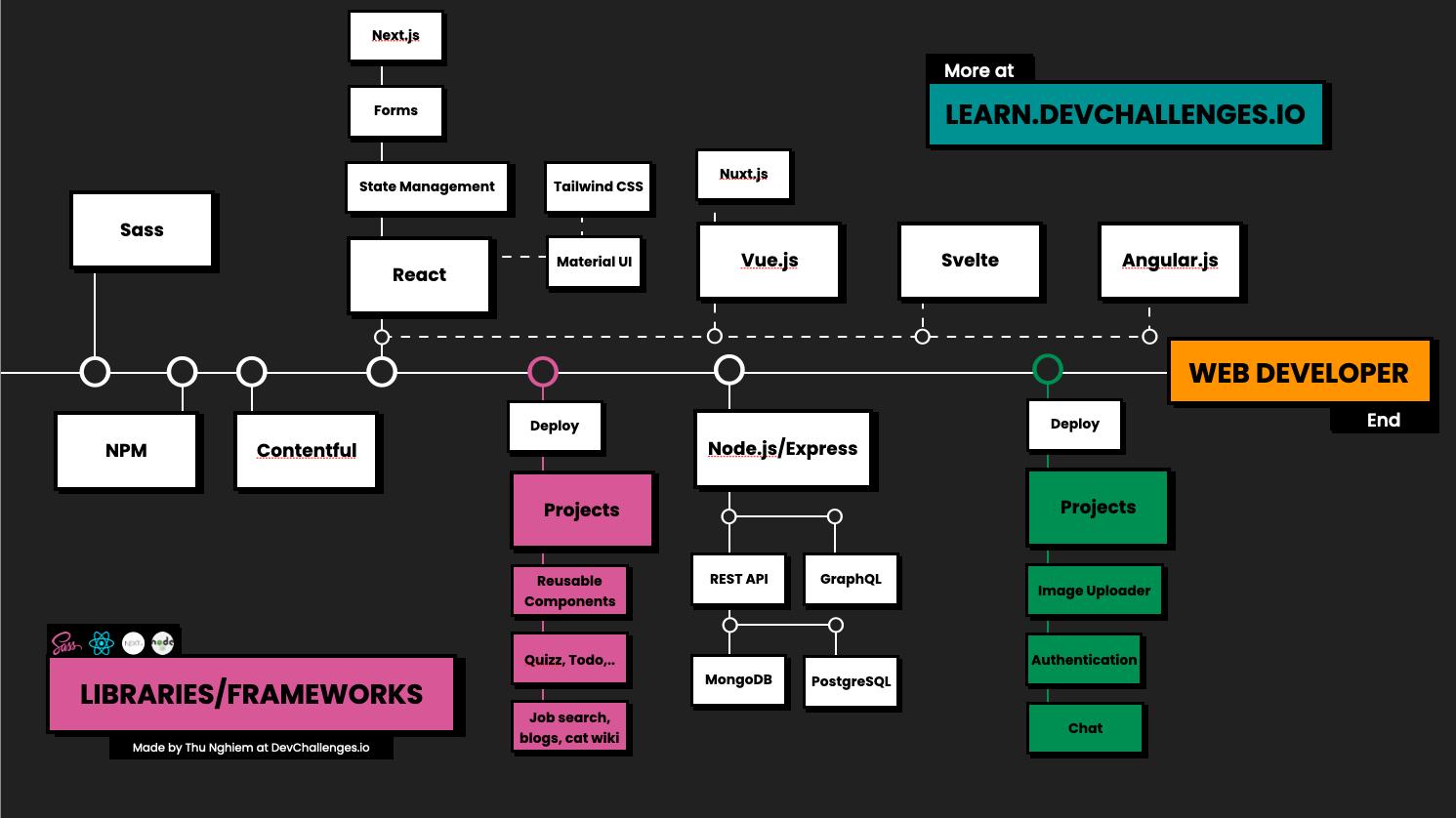 How to Learn Web Development in 12   a Web Developer Roadmap
