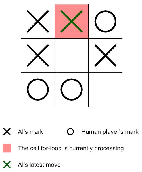 Minimax Algorithm Guide 7