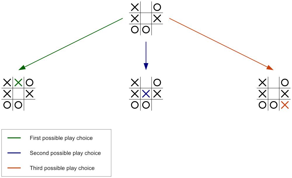 Minimax Algorithm Guide 5