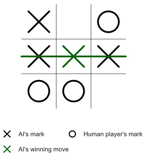 Minimax Algorithm Guide 12