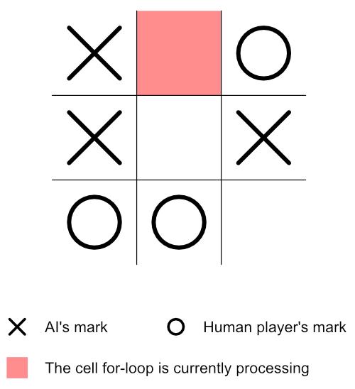 Minimax Algorithm Guide 6