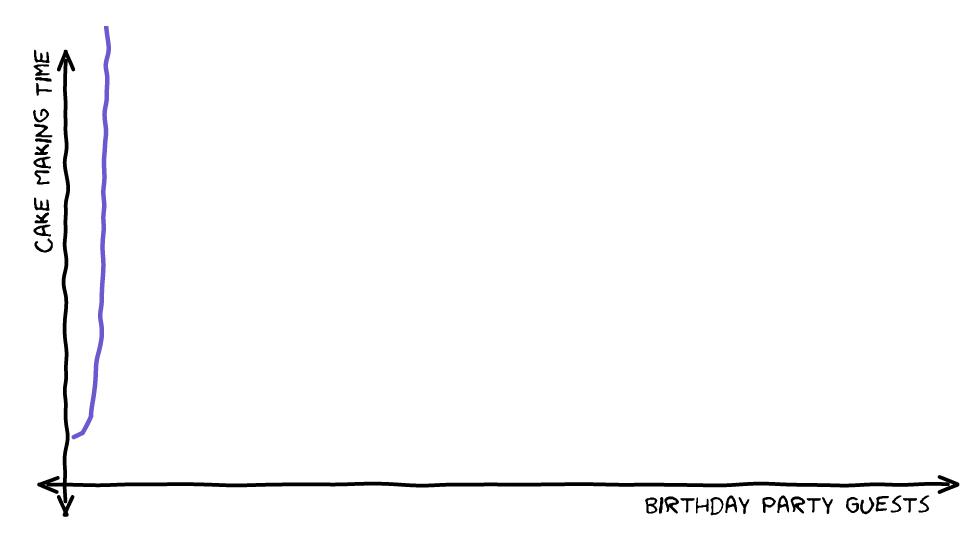 O(n!) Factorial Time Graph
