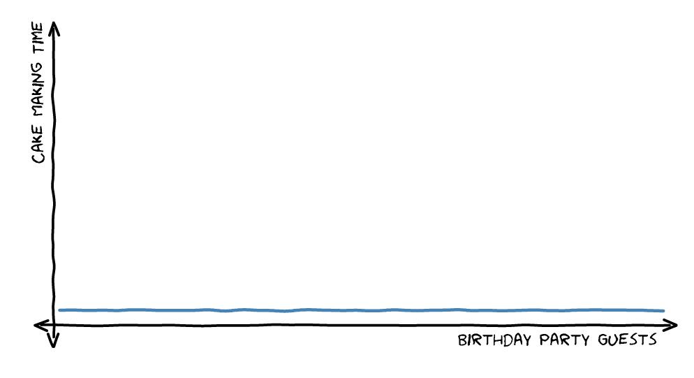 0(1) Constant Time Graph