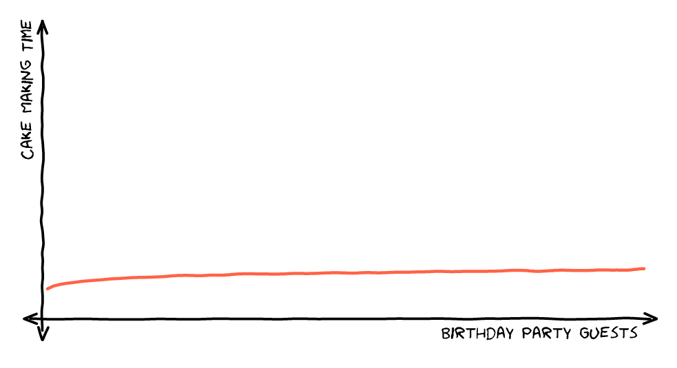 O(log n) Logarithmic Time Graph