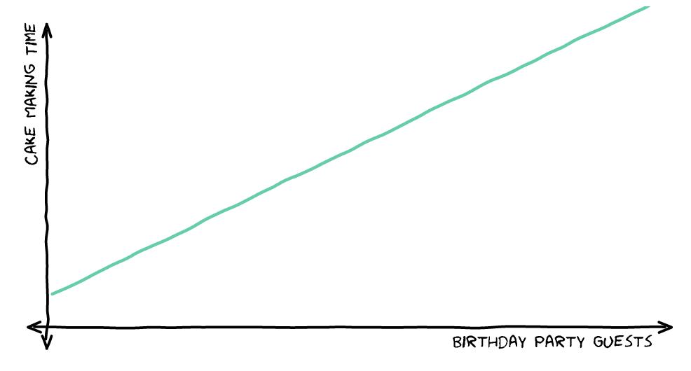 O(n) Linear Time Graph
