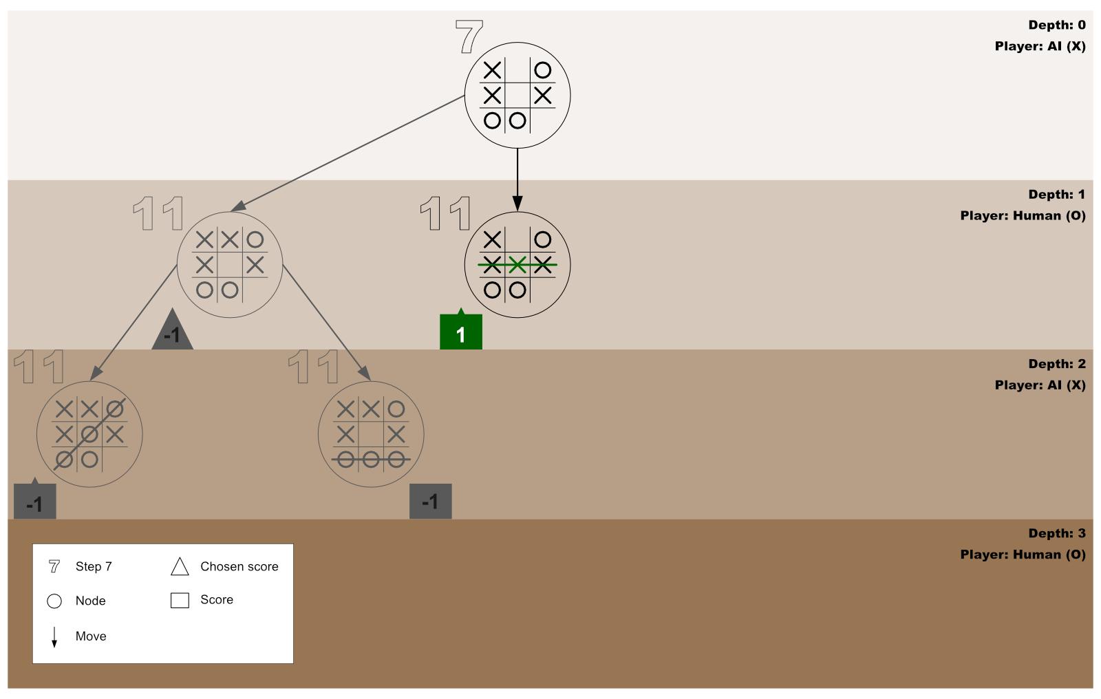 Minimax Algorithm Guide 9